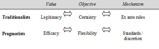 Figure 4.1: Linkages between values, objectives and mechanism on a traditional legal account