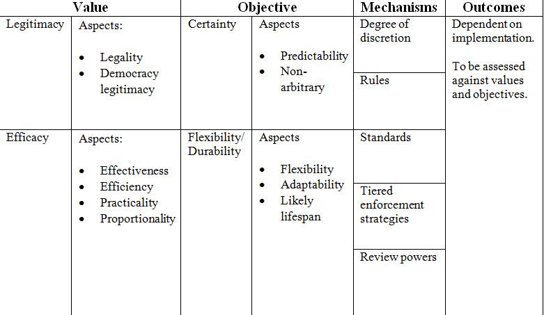 Figure 4.2: Value, Objective, Mechanism framework