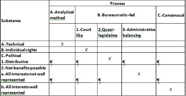 Figure 4.3: Matching regulatory processes with substance